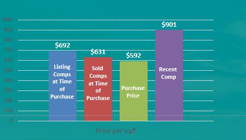 Equity Residences Rosemary Beach Florida home price analysis